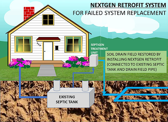 NextGen Retrofit System for Failed System Replacement