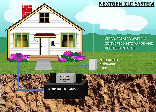 NextGen Zero Liquid Discharge (ZLD) System