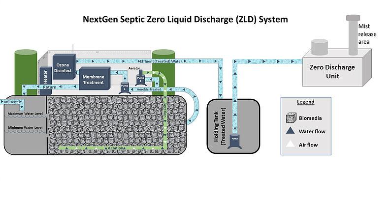NextGen Septic Zero Liquid Discharge (ZLD) System Diagram